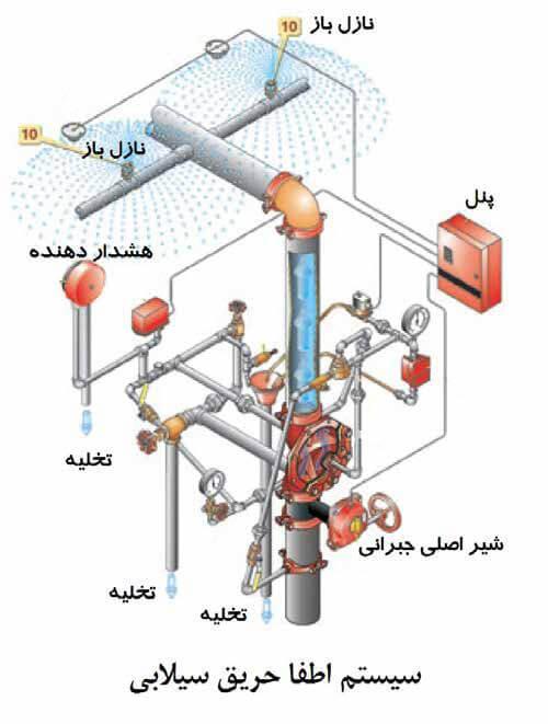 سیستم اطفاء حریق سیلابی