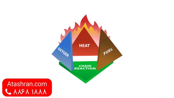 مثلث حریق یا مثلث آتش